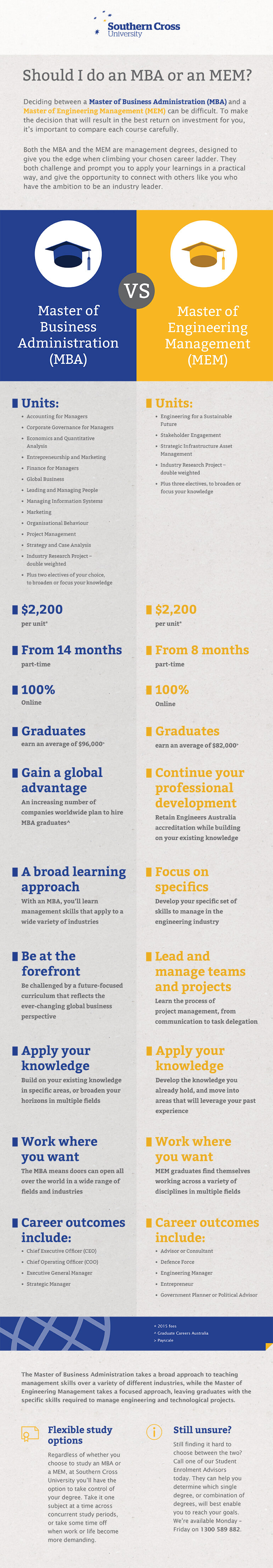 Infographic: MBA vs MEM - what's the difference?