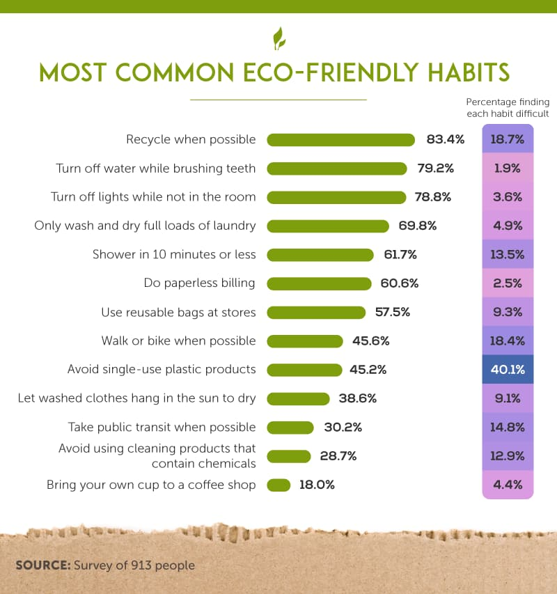 Most Common eco-friendly habits