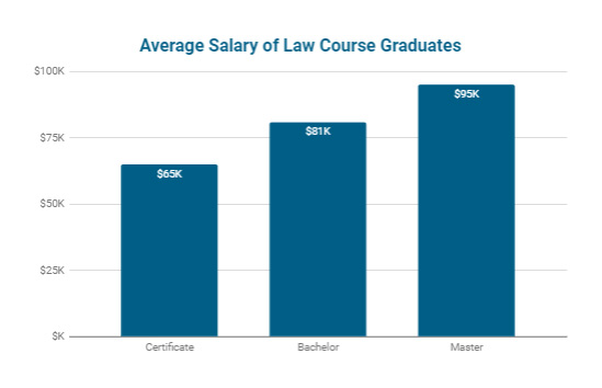 Average Salary of Law Course Graduates